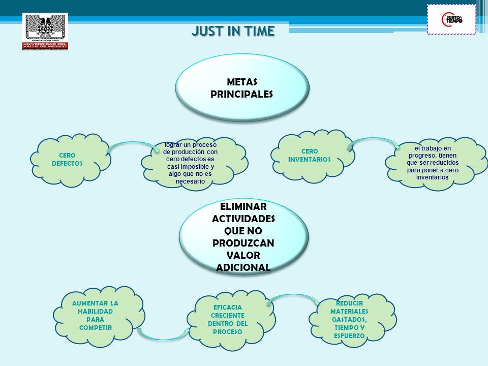 JUST IN TIME METAS PRINCIPALES