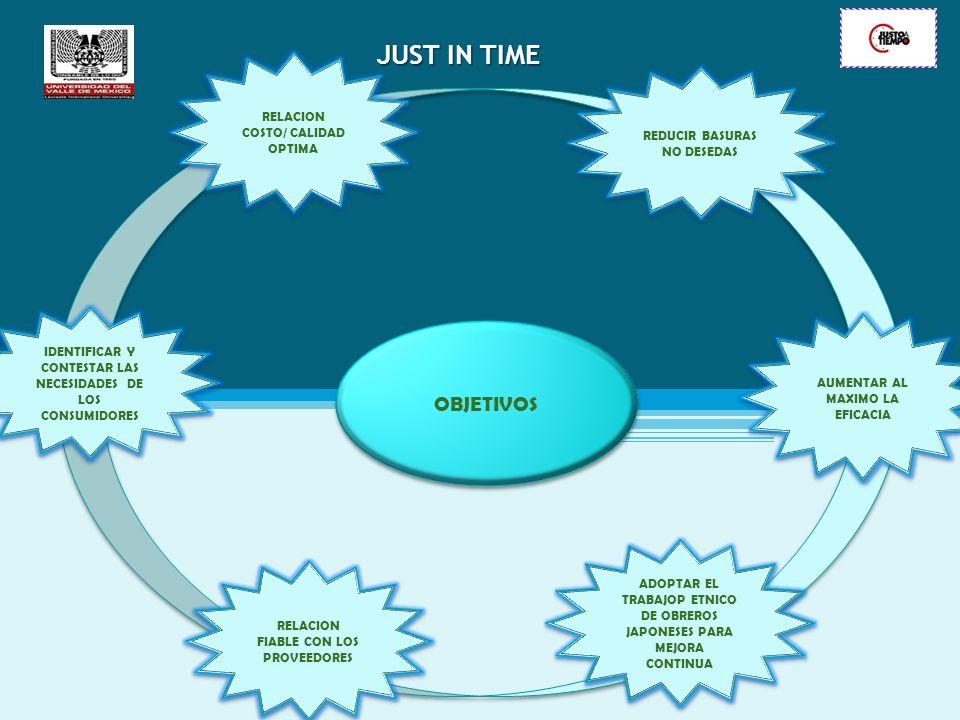 JUST IN TIME OBJETIVOS RELACION COSTO/ CALIDAD OPTIMA