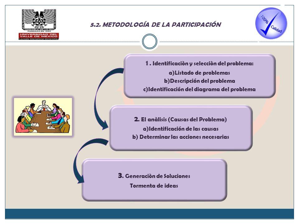 3. Generaciòn de Soluciones