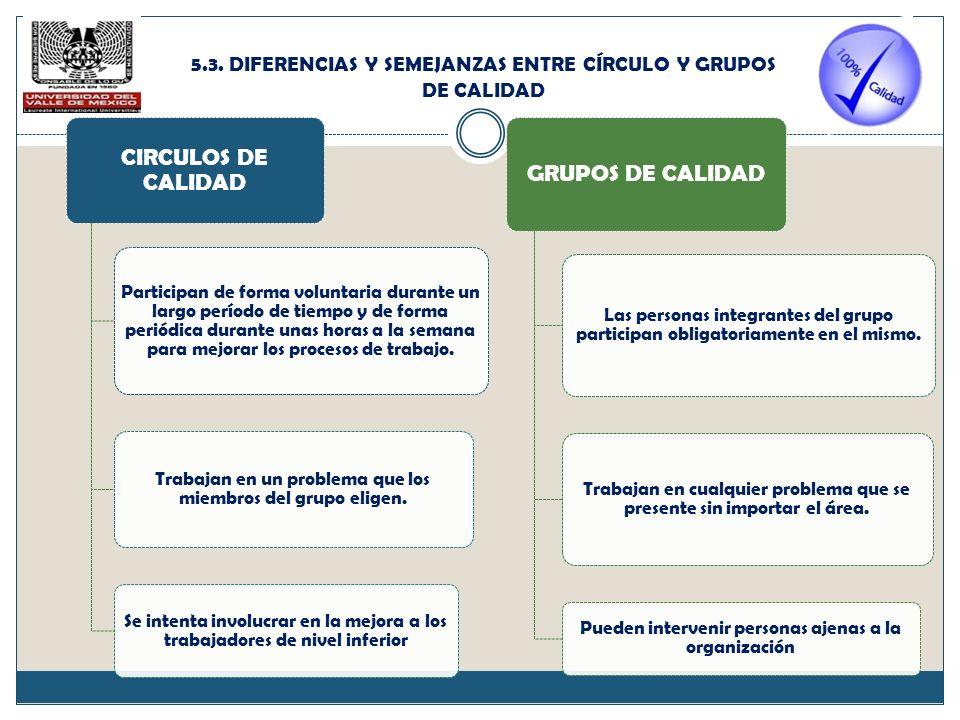 CIRCULOS DE CALIDAD GRUPOS DE CALIDAD