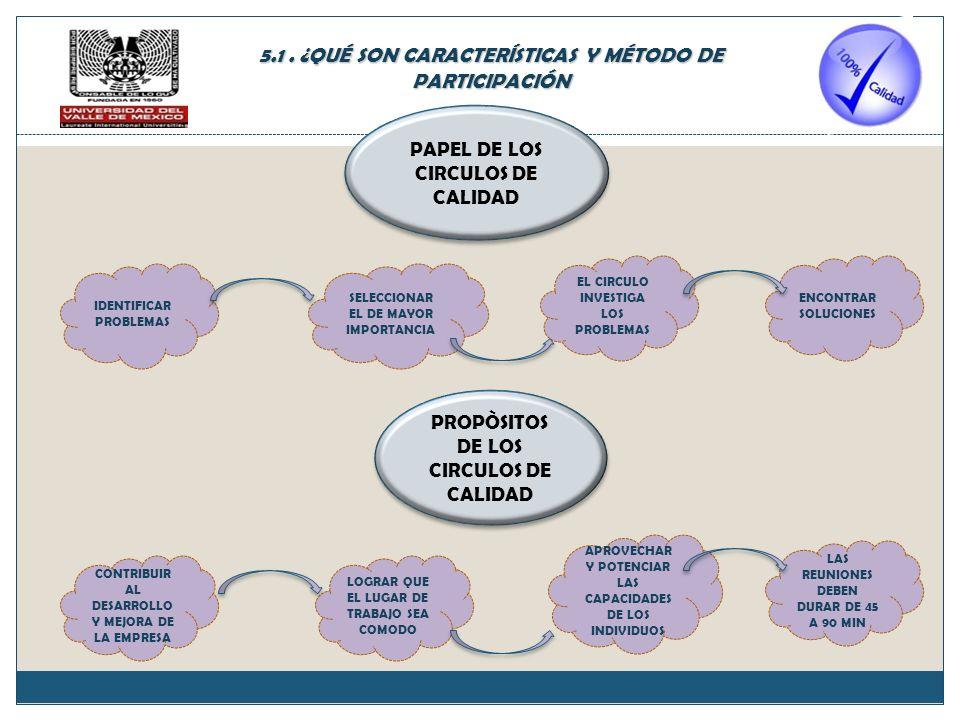 5.1 . ¿QUÉ SON CARACTERÍSTICAS Y MÉTODO DE PARTICIPACIÓN