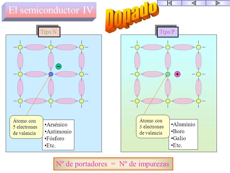 Dopado El semiconductor IV Nº de portadores = Nº de impurezas Tipo N