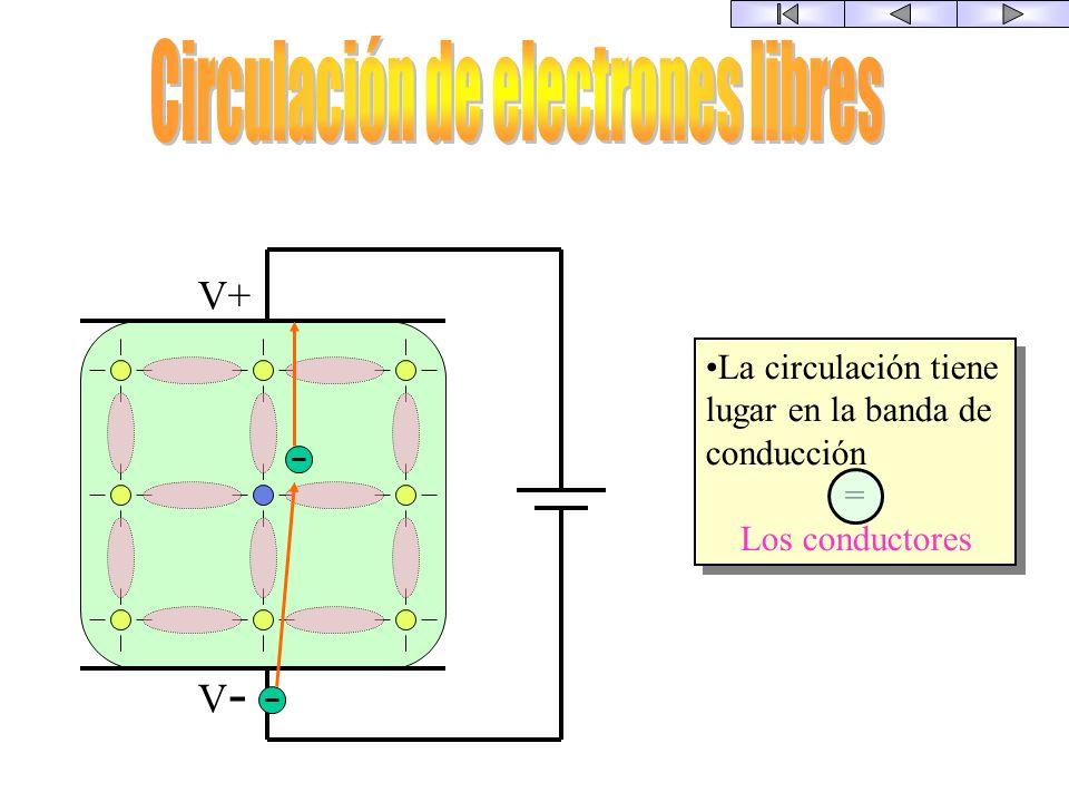 Circulación de electrones libres