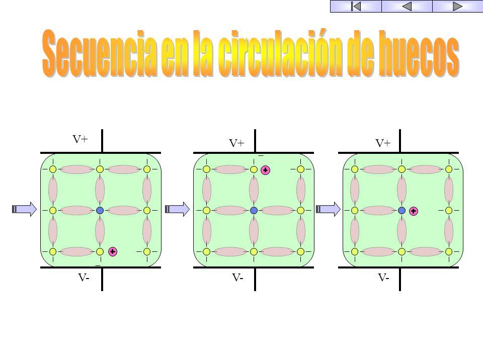 Secuencia en la circulación de huecos