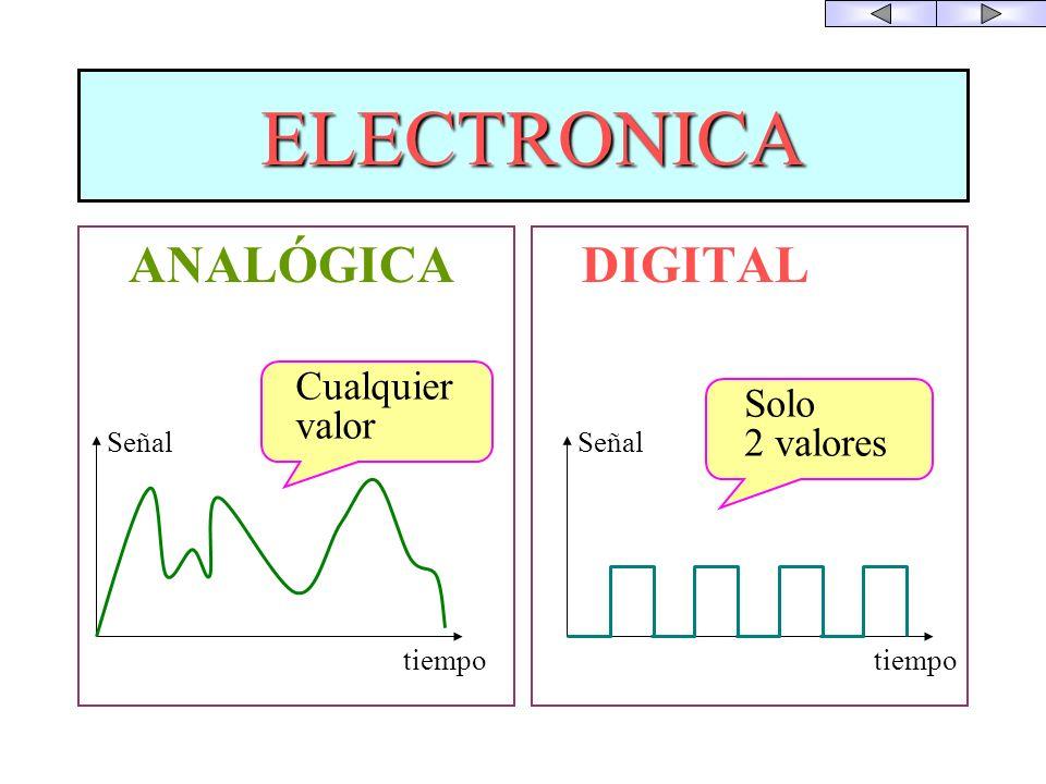 ELECTRONICA ANALÓGICA DIGITAL Cualquier valor Solo 2 valores tiempo