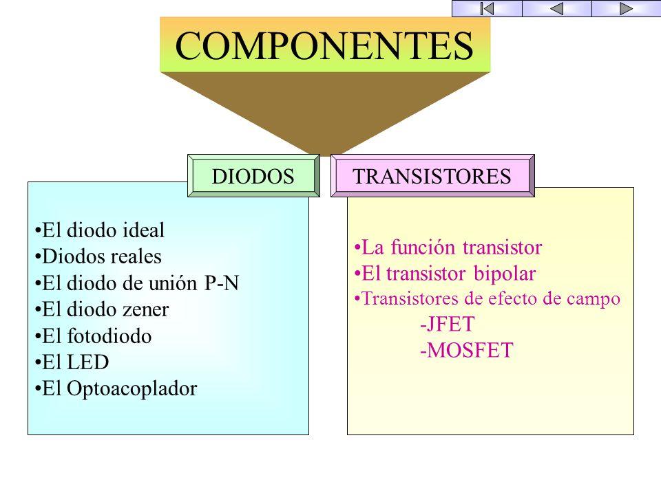 COMPONENTES DIODOS TRANSISTORES El diodo ideal Diodos reales