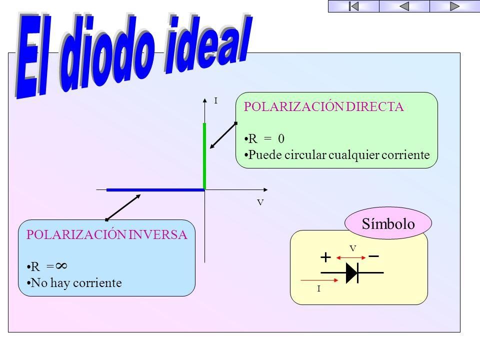 El diodo ideal Símbolo 8 POLARIZACIÓN DIRECTA R = 0