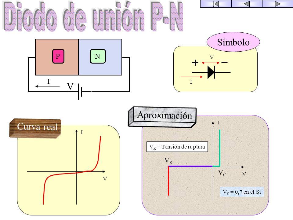 Diodo de unión P-N Símbolo V Aproximación Curva real P N I VR VC V I I
