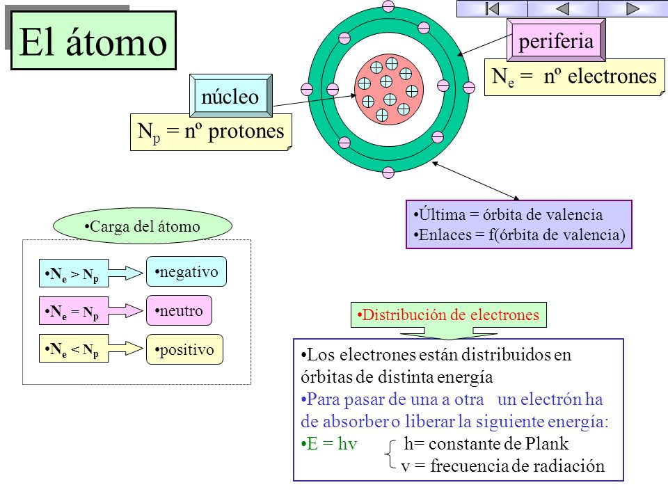 Distribución de electrones