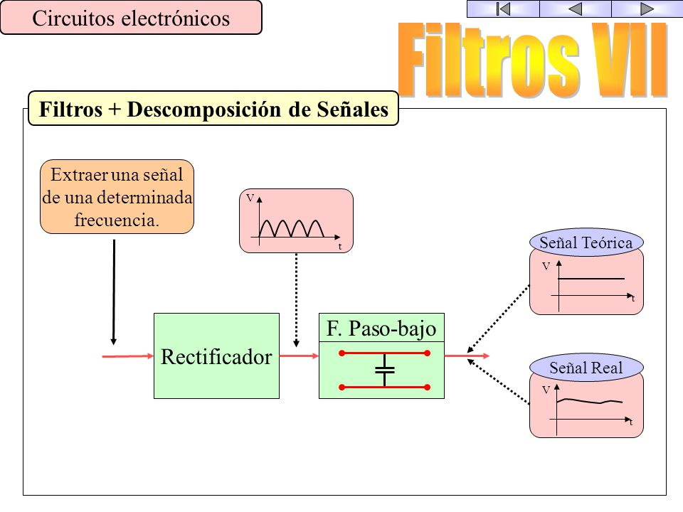Filtros + Descomposición de Señales