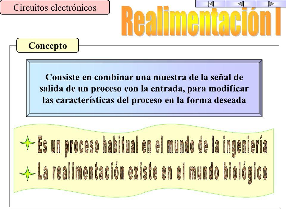 Realimentación I Circuitos electrónicos Concepto