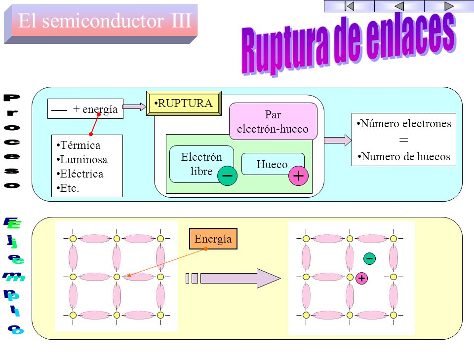 Ruptura de enlaces Proceso Ejemplo El semiconductor III = RUPTURA