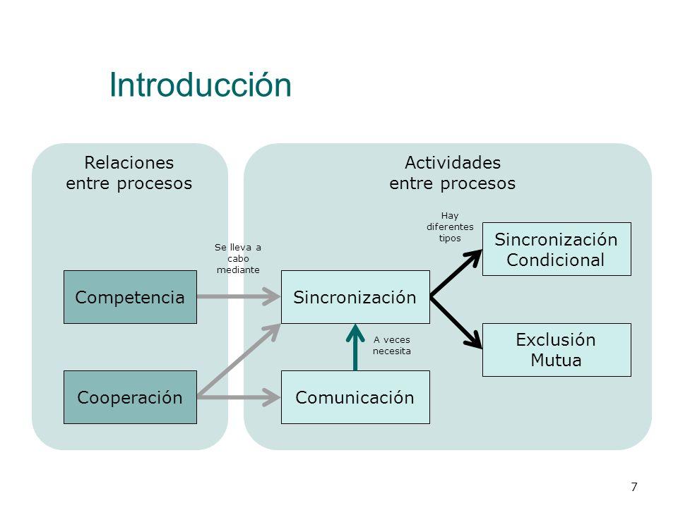 Introducción Relaciones entre procesos Actividades entre procesos