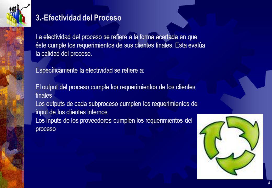 3.-Efectividad del Proceso