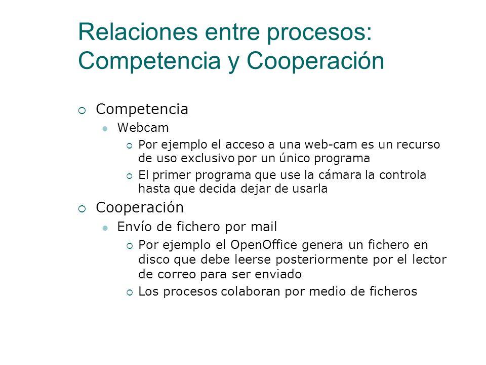 Relaciones entre procesos: Competencia y Cooperación