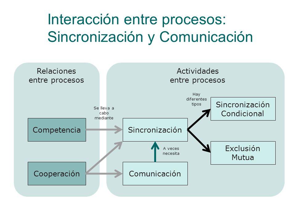 Interacción entre procesos: Sincronización y Comunicación