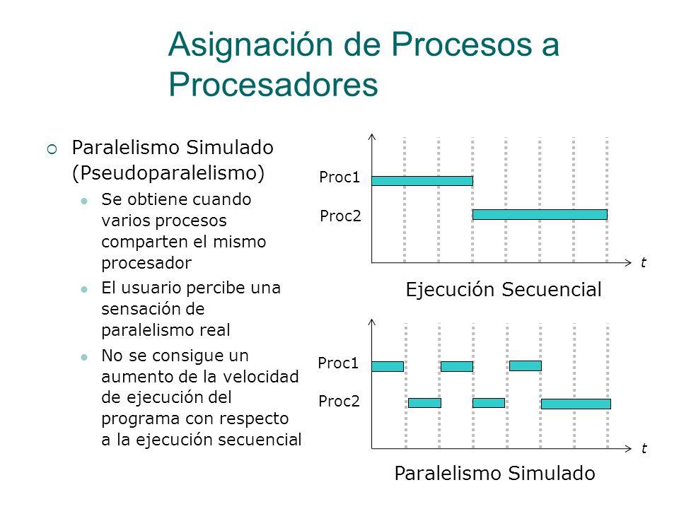 Asignación de Procesos a Procesadores