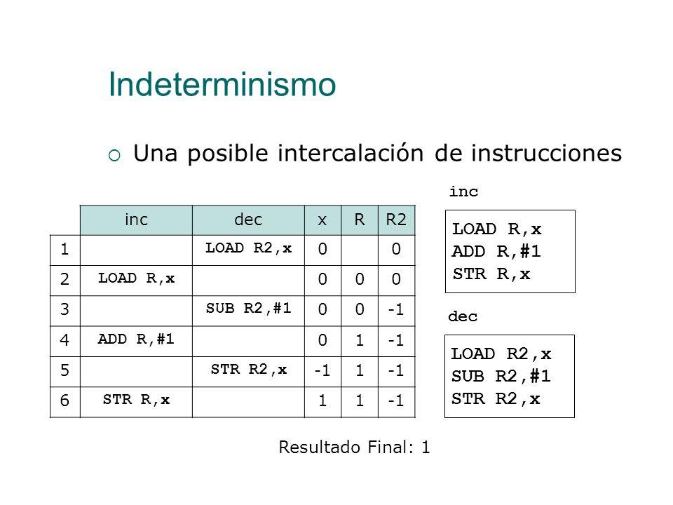 Indeterminismo Una posible intercalación de instrucciones LOAD R,x