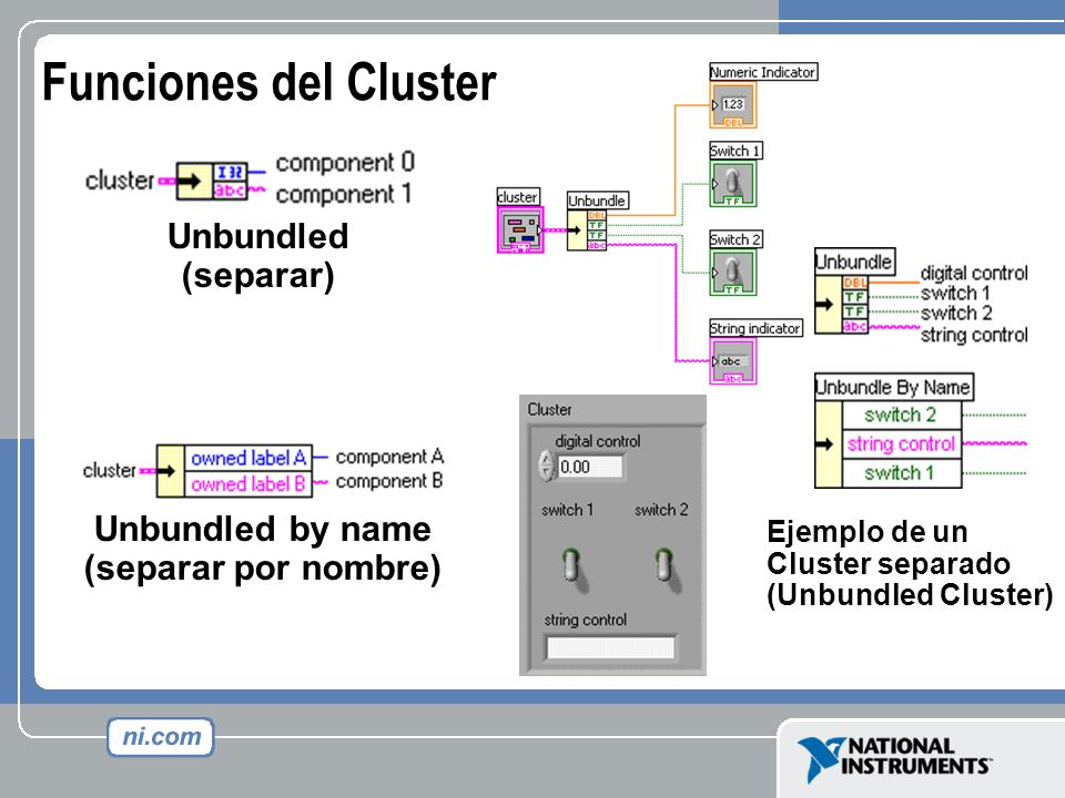 Funciones del Cluster Unbundled (separar) Unbundled by name