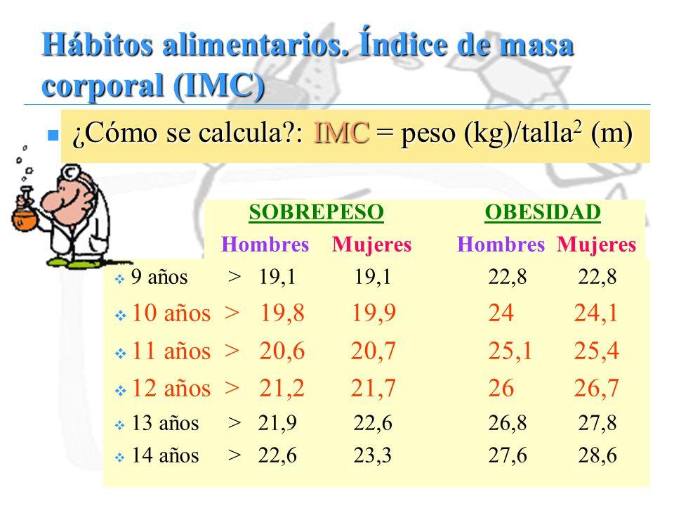 Hábitos alimentarios. Índice de masa corporal (IMC)
