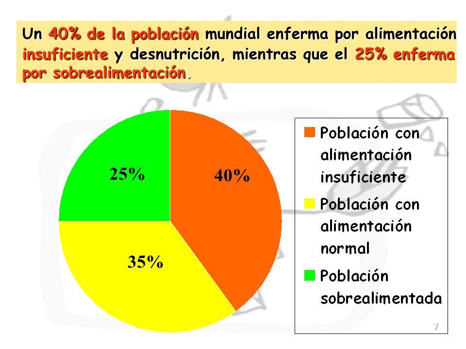 Un 40% de la población mundial enferma por alimentación insuficiente y desnutrición, mientras que el 25% enferma por sobrealimentación.