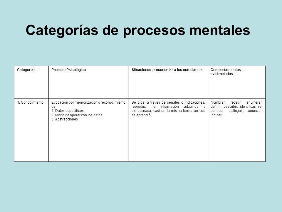 Categorías de procesos mentales