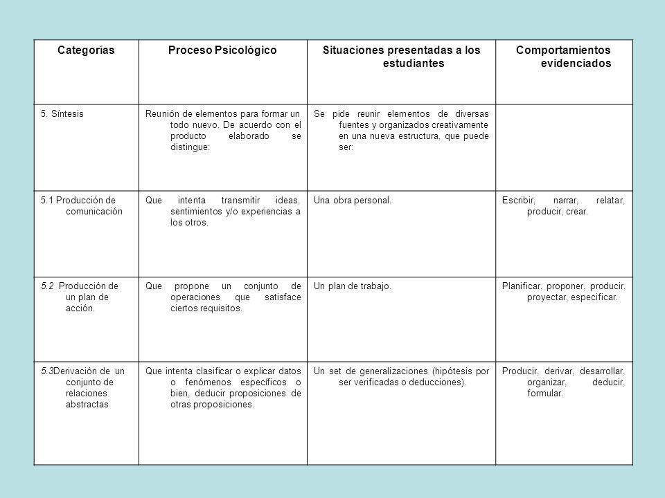 Situaciones presentadas a los estudiantes Comportamientos evidenciados