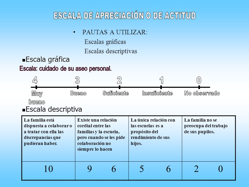 10 9 6 5 6 2 0 Escala gráfica Escala descriptiva PAUTAS A UTILIZAR: