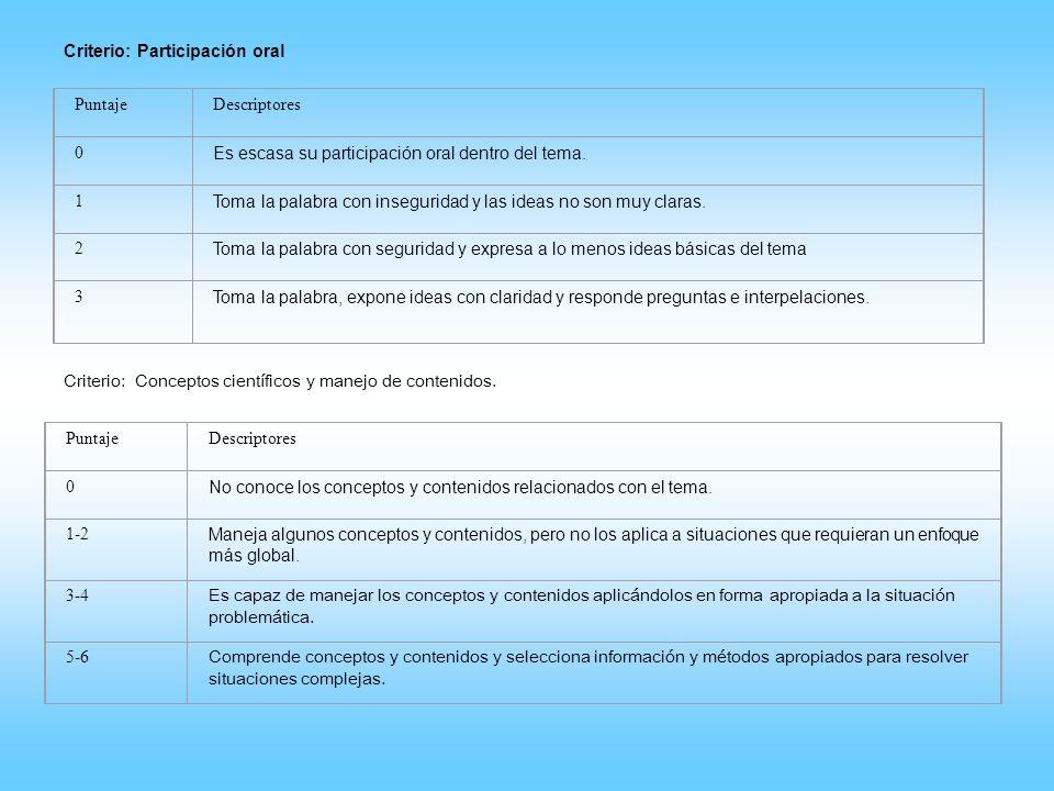 Criterio: Participación oral