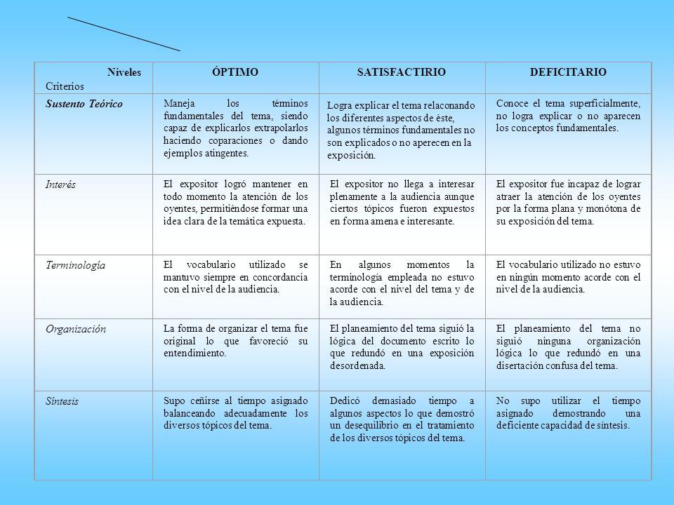 Niveles Criterios ÓPTIMO SATISFACTIRIO DEFICITARIO Sustento Teórico
