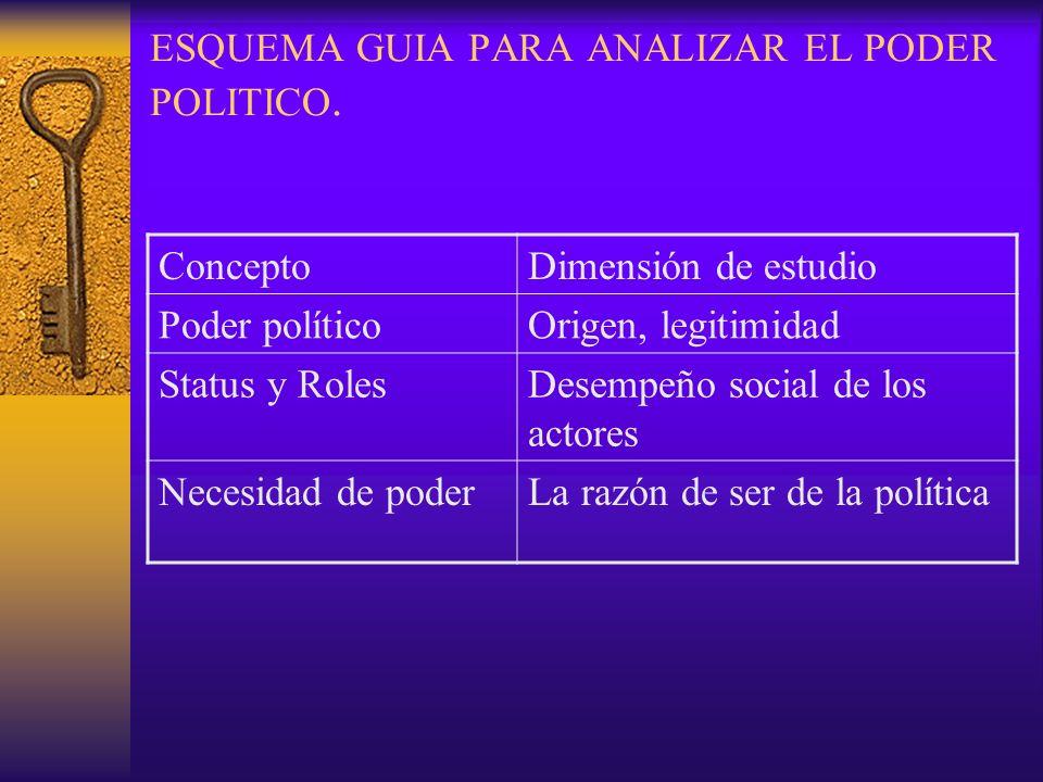 ESQUEMA GUIA PARA ANALIZAR EL PODER POLITICO.