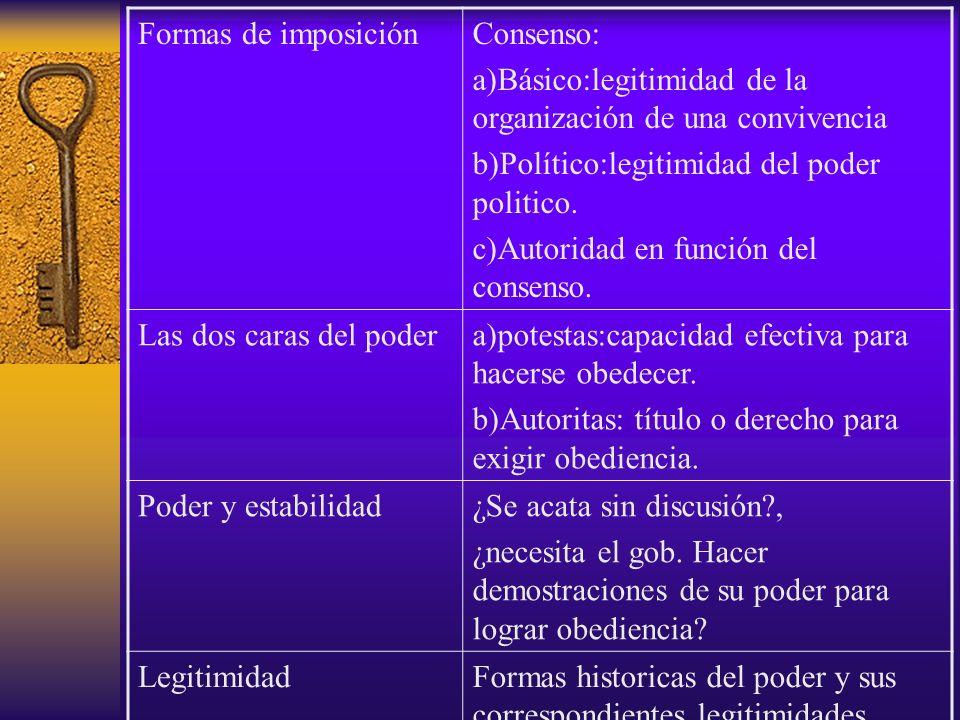 Formas de imposición Consenso: a)Básico:legitimidad de la organización de una convivencia. b)Político:legitimidad del poder politico.