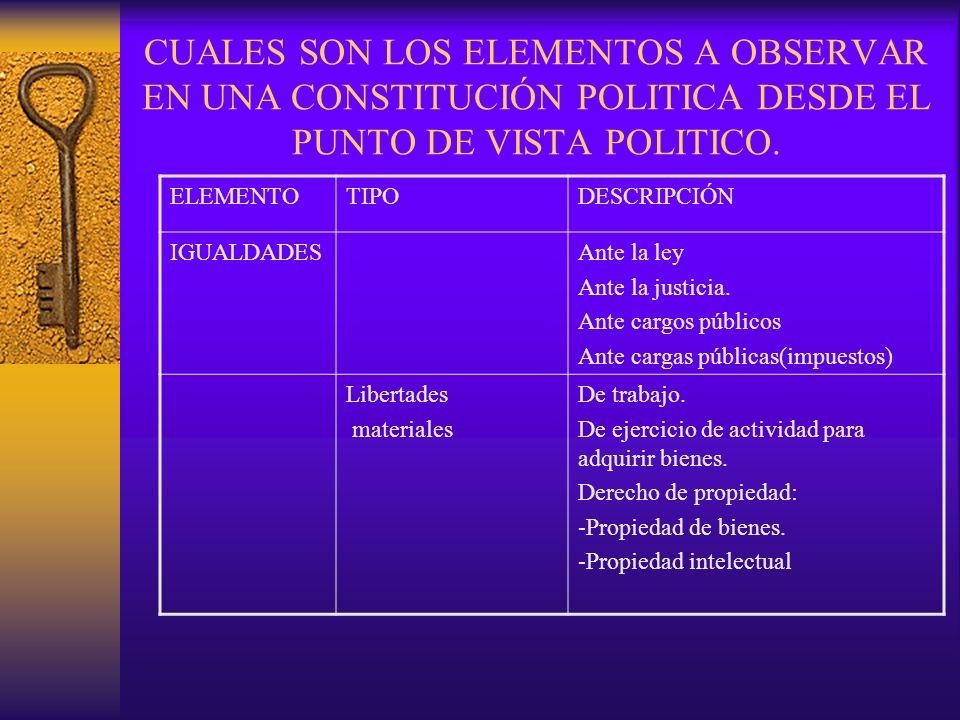 CUALES SON LOS ELEMENTOS A OBSERVAR EN UNA CONSTITUCIÓN POLITICA DESDE EL PUNTO DE VISTA POLITICO.