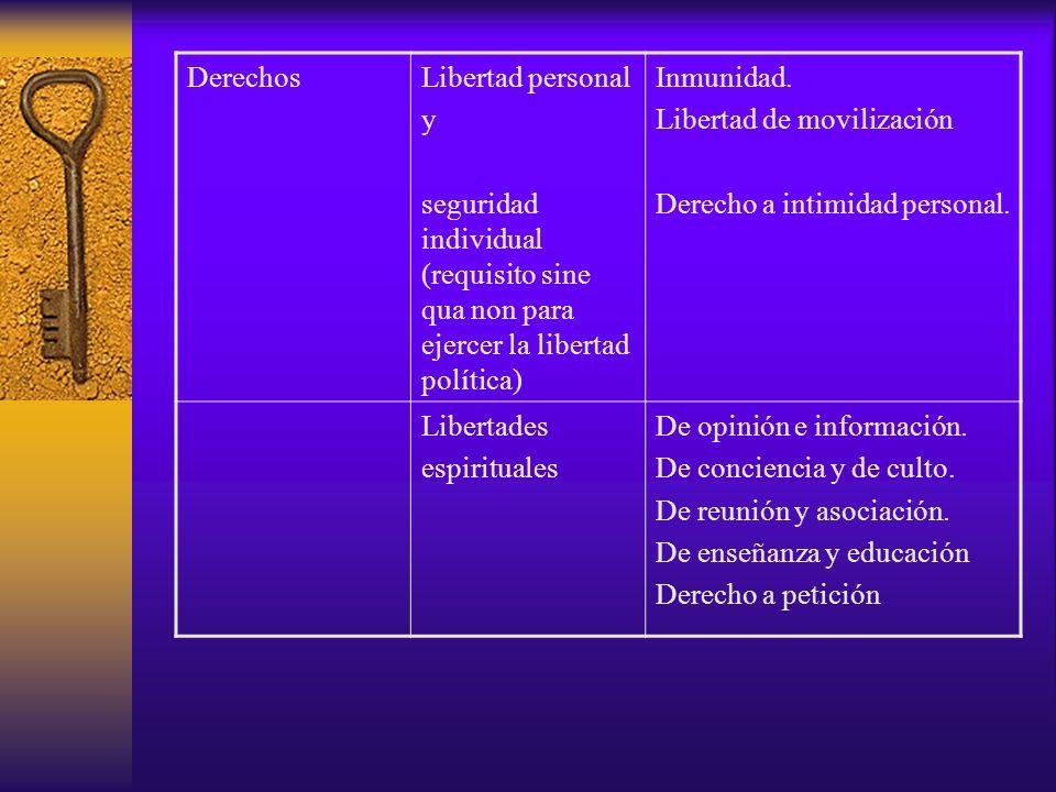 Derechos Libertad personal. y. seguridad individual (requisito sine qua non para ejercer la libertad política)