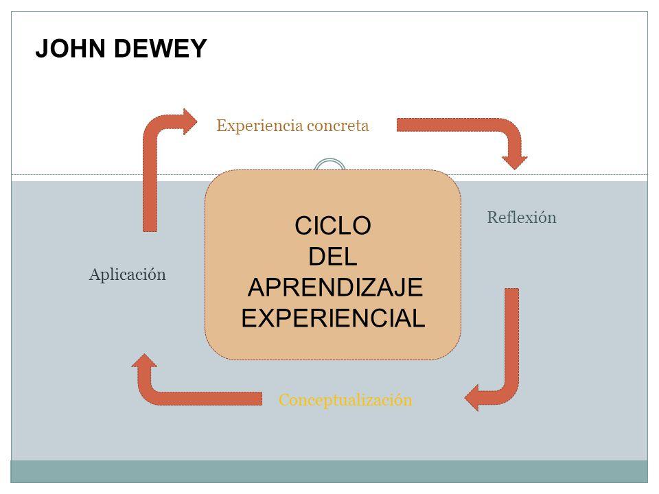 JOHN DEWEY CICLO DEL APRENDIZAJE EXPERIENCIAL Experiencia concreta