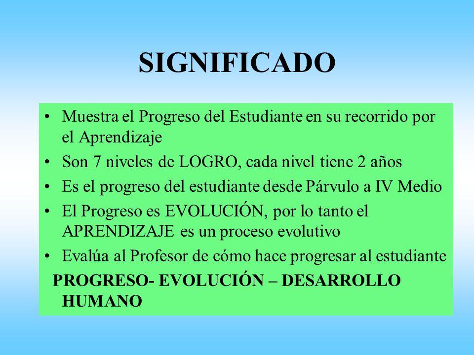 SIGNIFICADO Muestra el Progreso del Estudiante en su recorrido por el Aprendizaje. Son 7 niveles de LOGRO, cada nivel tiene 2 años.