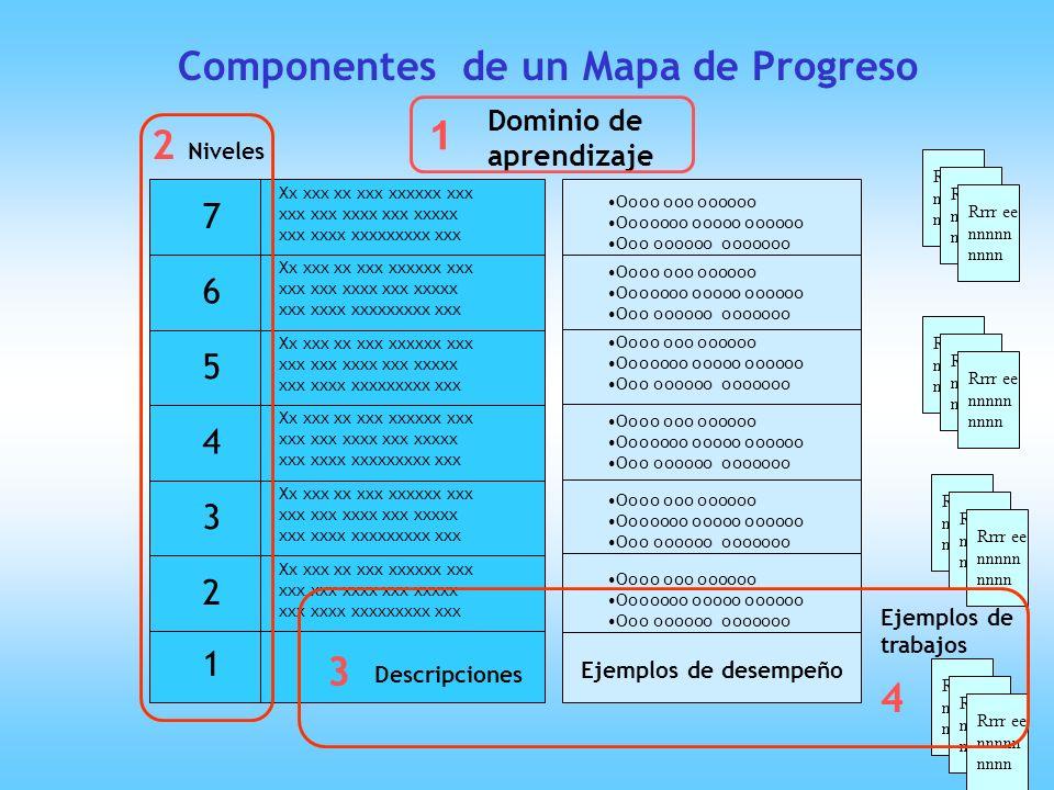 Componentes de un Mapa de Progreso