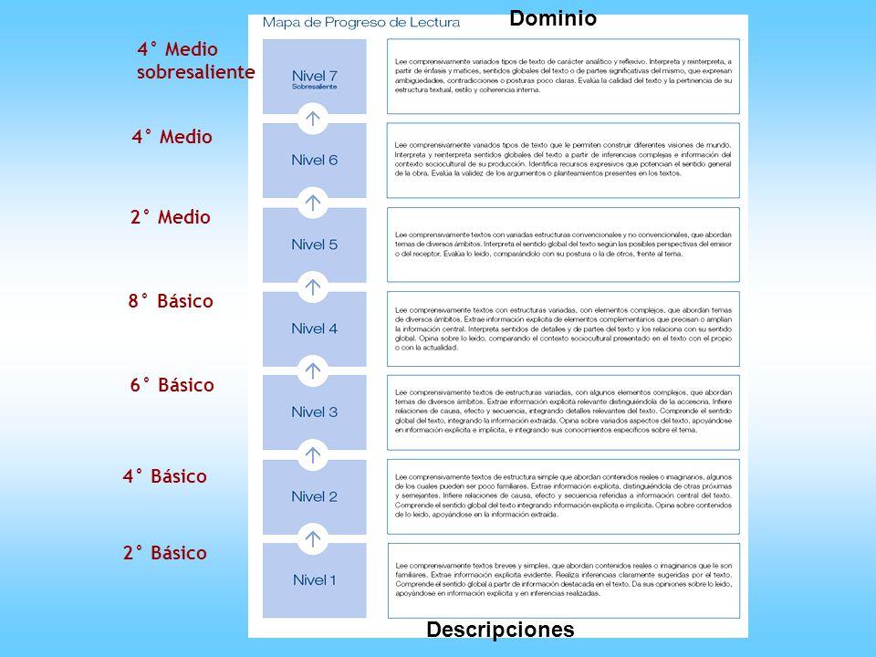 Dominio Descripciones 4° Medio sobresaliente 4° Medio 2° Medio