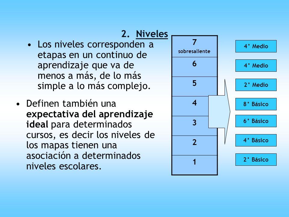 2. Niveles7. sobresaliente. 6. 5. 4. 3. 2. 1.