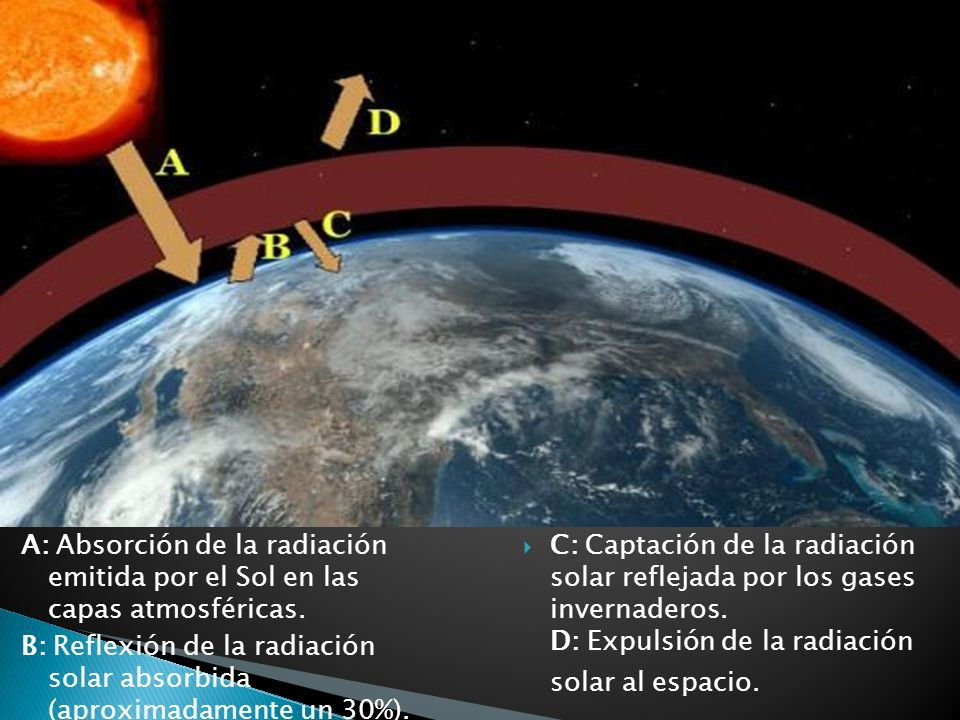 A: Absorción de la radiación emitida por el Sol en las capas atmosféricas. B: Reflexión de la radiación solar absorbida (aproximadamente un 30%).