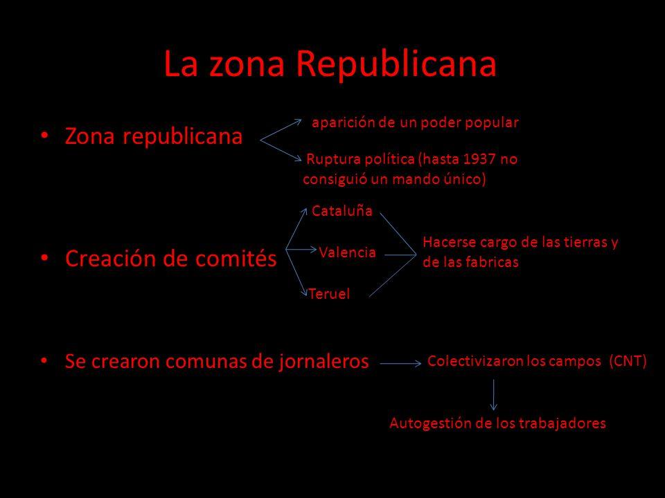 La zona Republicana Zona republicana Creación de comités