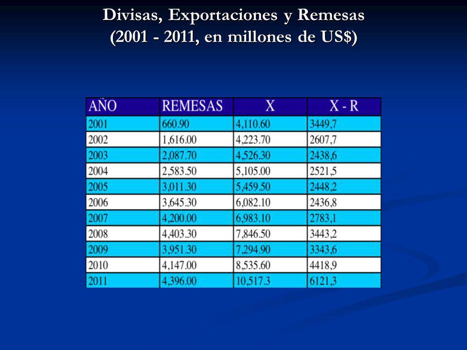 Divisas, Exportaciones y Remesas (2001 - 2011, en millones de US$)