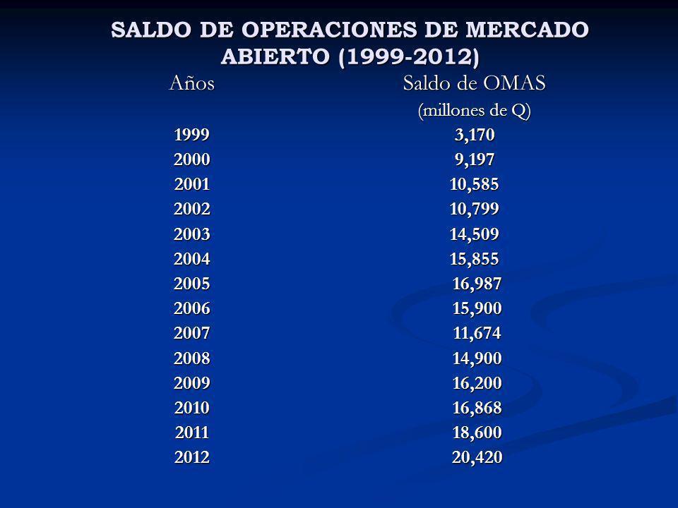 SALDO DE OPERACIONES DE MERCADO ABIERTO (1999-2012)