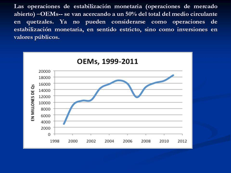 Las operaciones de estabilización monetaria (operaciones de mercado abierto) –OEMs-- se van acercando a un 50% del total del medio circulante en quetzales.