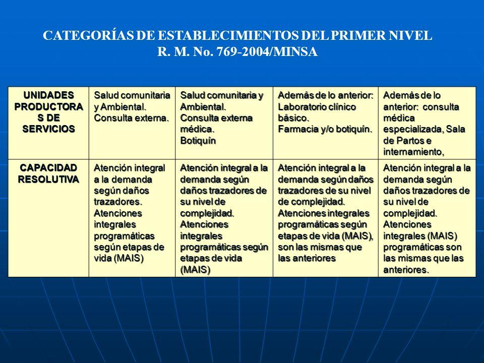 CATEGORÍAS DE ESTABLECIMIENTOS DEL PRIMER NIVEL
