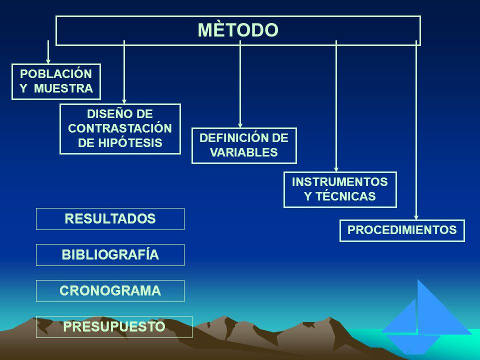MÈTODO RESULTADOS BIBLIOGRAFÍA CRONOGRAMA PRESUPUESTO POBLACIÓN