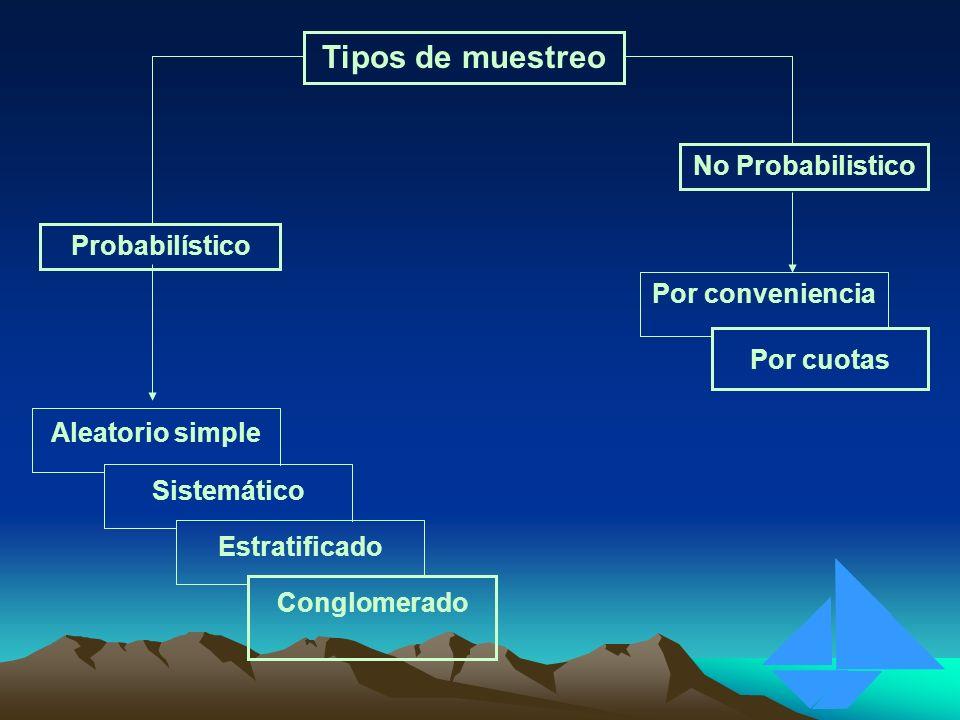 Tipos de muestreo No Probabilistico Probabilístico Por conveniencia