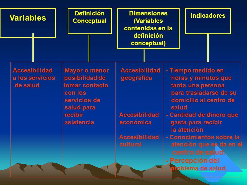 Variables centro de salud. - Percepción del Definición Conceptual