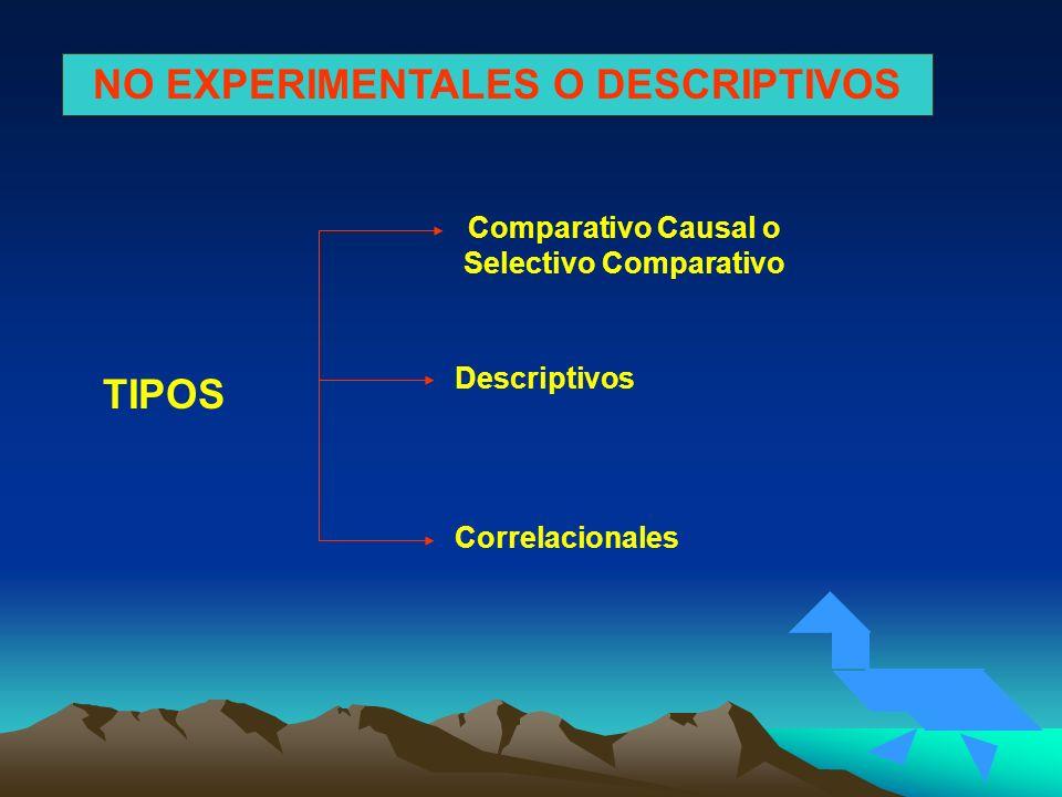 NO EXPERIMENTALES O DESCRIPTIVOS TIPOS