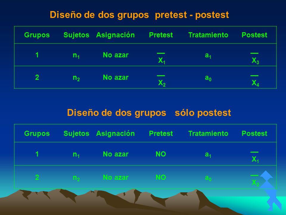 Diseño de dos grupos pretest - postest